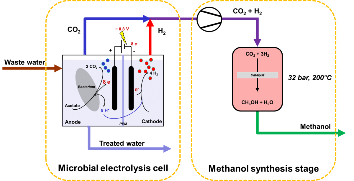 Schematic representation of renewable methanol production from waste water