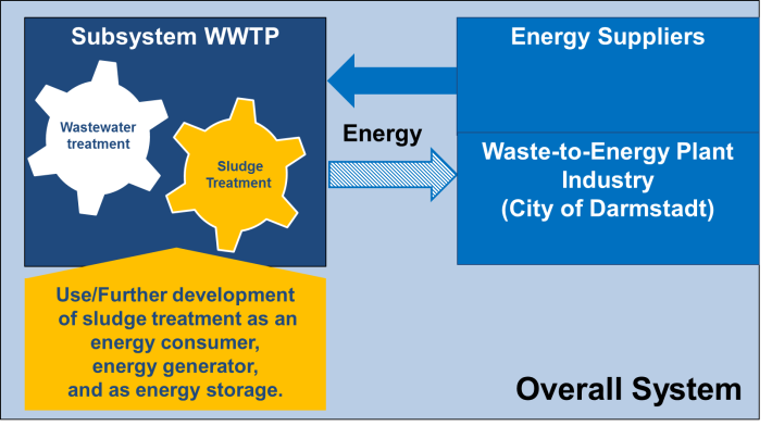 Wastewater treatment plant as energy consumer, producer and storage