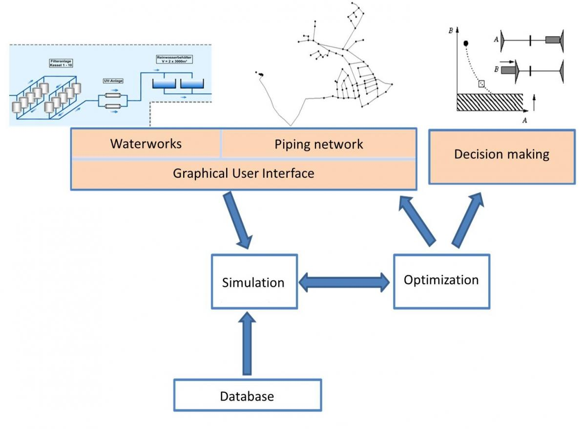 Schematic visualization of the software components