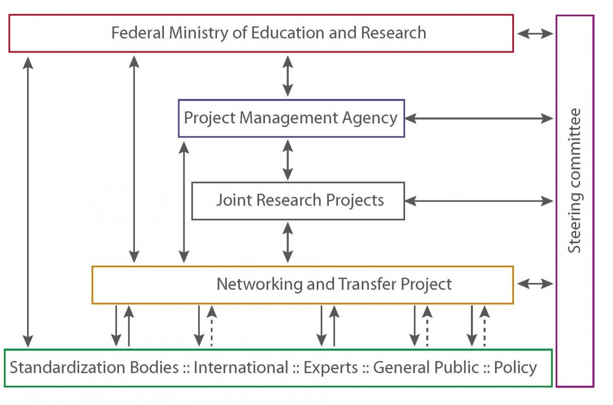 Funding measure structure